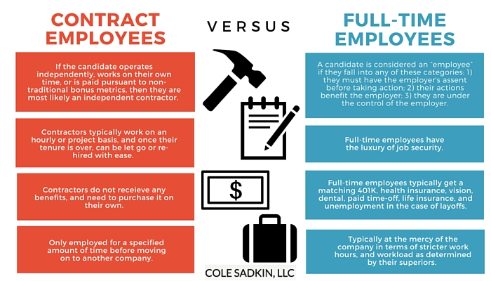 A Contract of Employee...